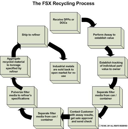 FSX Recycling Process for DPFs and DOCs - FSX DPF & DOC